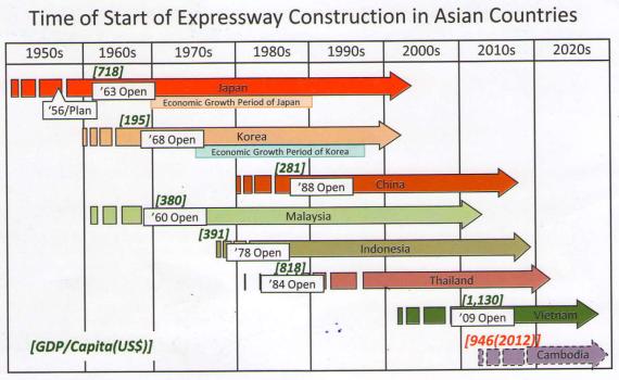 exspress way in Asian Counties