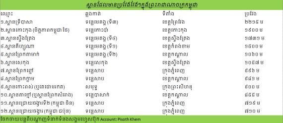 longer brigder in Cambodia